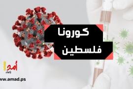 """الصحة الفلسطينية: 22 حالة وفاة و2003 إصابة بفيروس """"كورونا"""""""